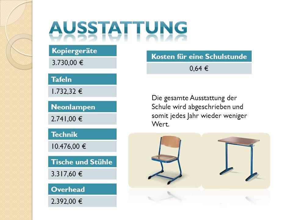 Kopiergeräte 3.730,00 Tafeln 1.732,32 Neonlampen 2.741,00 Technik 10.476,00 Tische und Stühle 3.317,60 Overhead 2.392,00 Kosten für eine Schulstunde 0