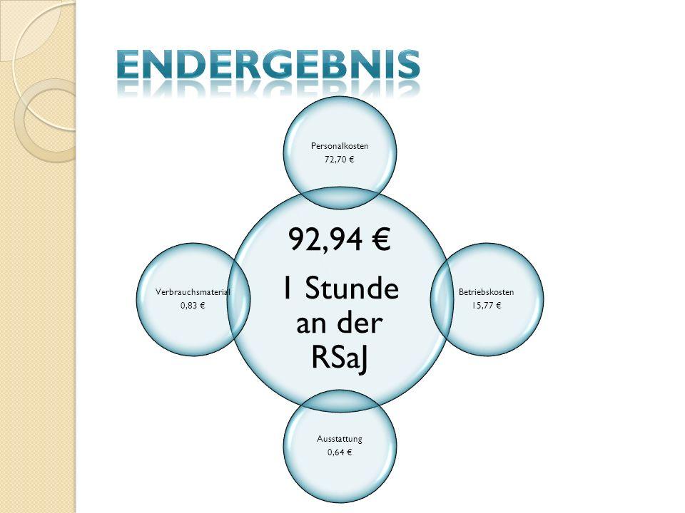 92,94 1 Stunde an der RSaJ Personalkosten 72,70 Betriebskosten 15,77 Ausstattung 0,64 Verbrauchsmaterial 0,83