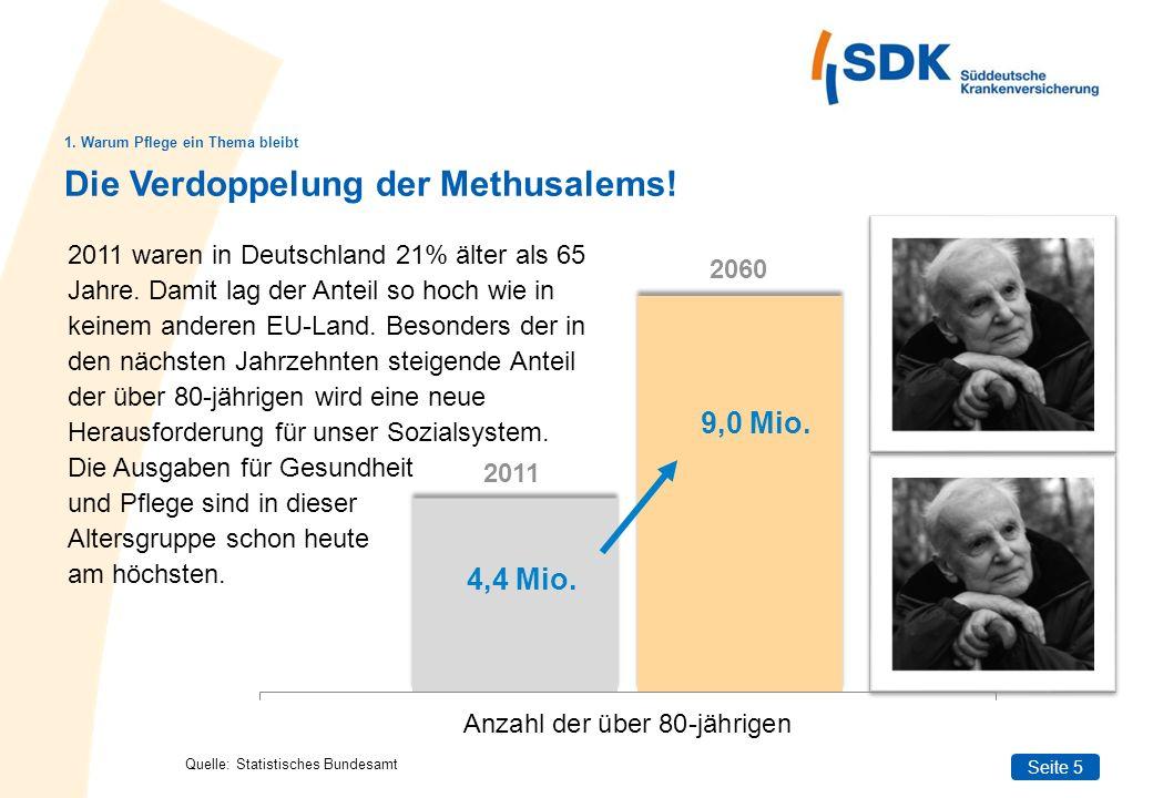 Seite 5 Die Verdoppelung der Methusalems! 1. Warum Pflege ein Thema bleibt 2011 waren in Deutschland 21% älter als 65 Jahre. Damit lag der Anteil so h