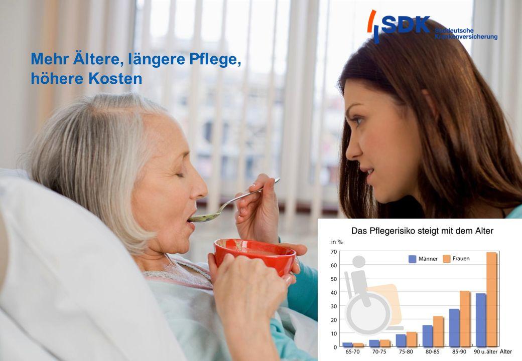 Seite 6 Mehr Ältere, längere Pflege, höhere Kosten