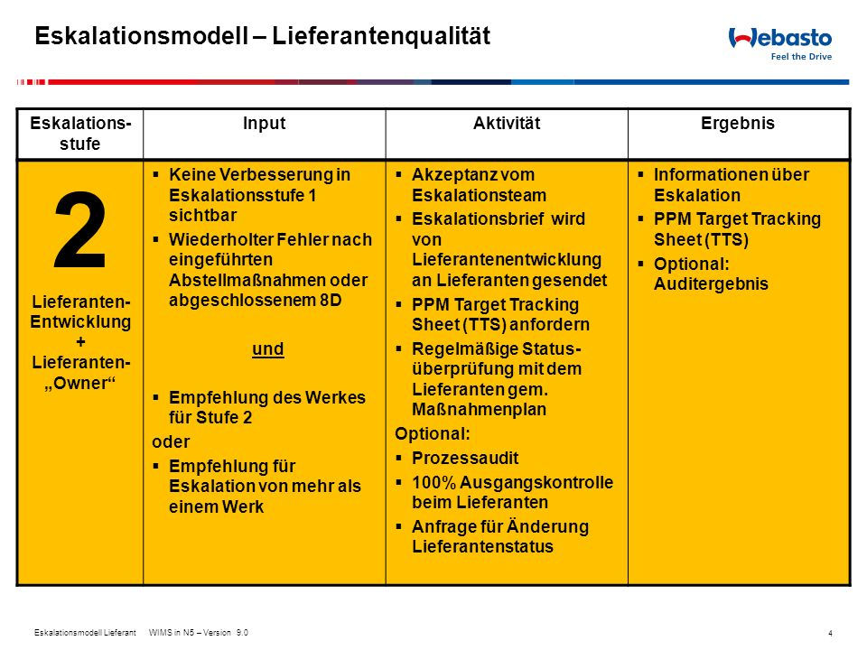 Eskalationsmodell – Lieferantenqualität 4 Eskalations- stufe InputAktivitätErgebnis 2 Lieferanten- Entwicklung + Lieferanten- Owner Keine Verbesserung
