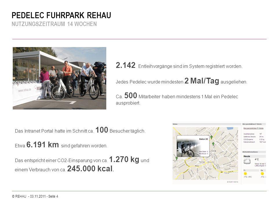© REHAU - 03.11.2011 - Seite 4 PEDELEC FUHRPARK REHAU NUTZUNGSZEITRAUM 14 WOCHEN 2.142 Entleihvorgänge sind im System registriert worden. Jedes Pedele