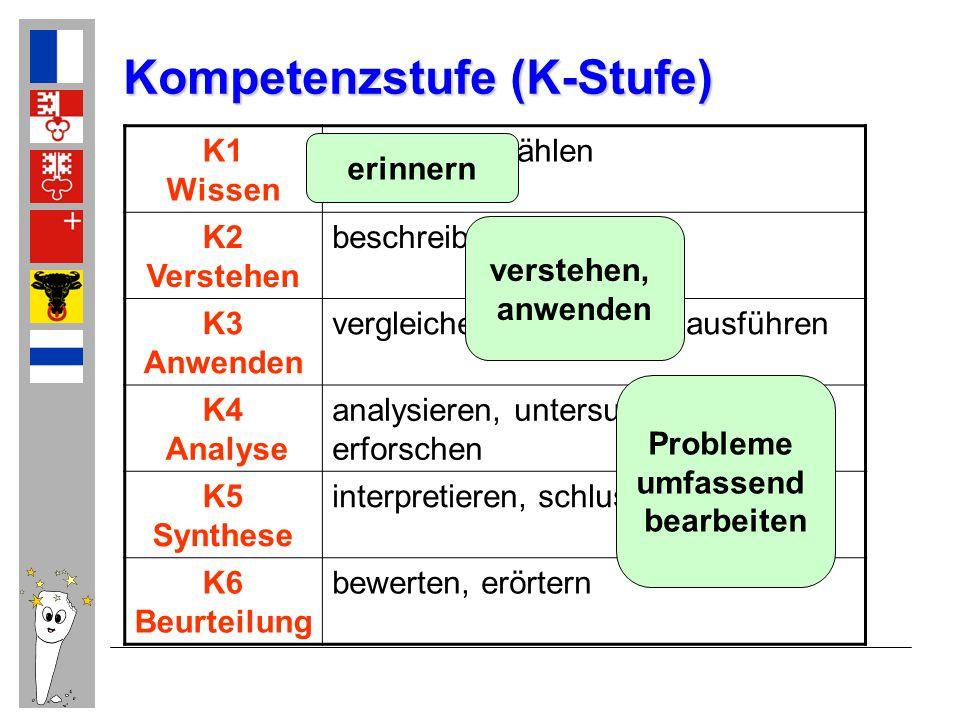 Kompetenzstufe (K-Stufe) K1 Wissen nennen, aufzählen K2 Verstehen beschreiben, erklären K3 Anwenden vergleichen, übertragen, ausführen K4 Analyse anal