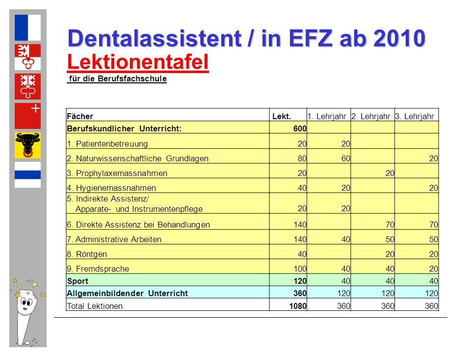 Dentalassistent / in EFZ ab 2010 Lektionentafel für die Berufsfachschule Fächer Lekt.1. Lehrjahr2. Lehrjahr3. Lehrjahr Berufskundlicher Unterricht:600