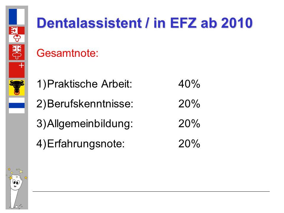 Dentalassistent / in EFZ ab 2010 Gesamtnote: 1)Praktische Arbeit:40% 2)Berufskenntnisse:20% 3)Allgemeinbildung:20% 4)Erfahrungsnote:20%