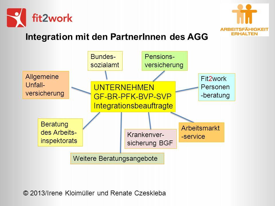 © 2013/Irene Kloimüller und Renate Czeskleba Integration mit den PartnerInnen des AGG UNTERNEHMEN GF-BR-PFK-BVP-SVP Integrationsbeauftragte Fit2work P