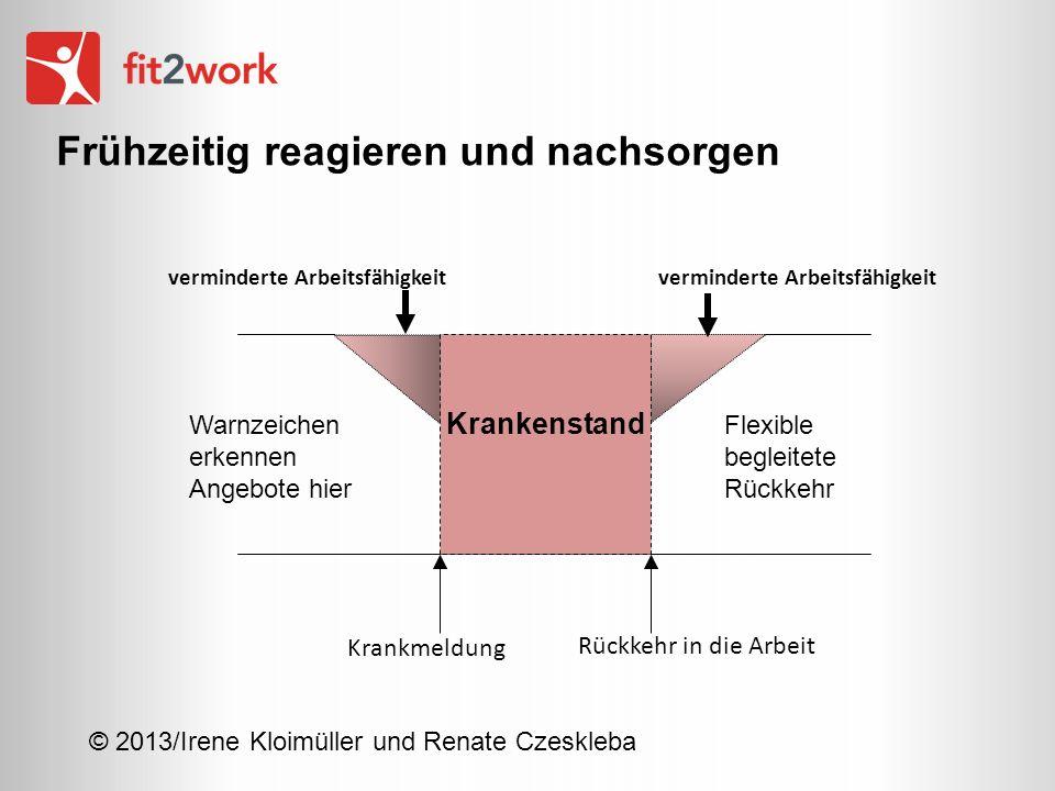 © 2013/Irene Kloimüller und Renate Czeskleba verminderte Arbeitsfähigkeit Krankmeldung Krankenstand Rückkehr in die Arbeit Frühzeitig reagieren und na