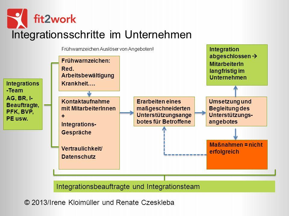© 2013/Irene Kloimüller und Renate Czeskleba Integrationsschritte im Unternehmen Frühwarnzeichen: Red. Arbeitsbewältigung Krankheit…. Erarbeiten eines