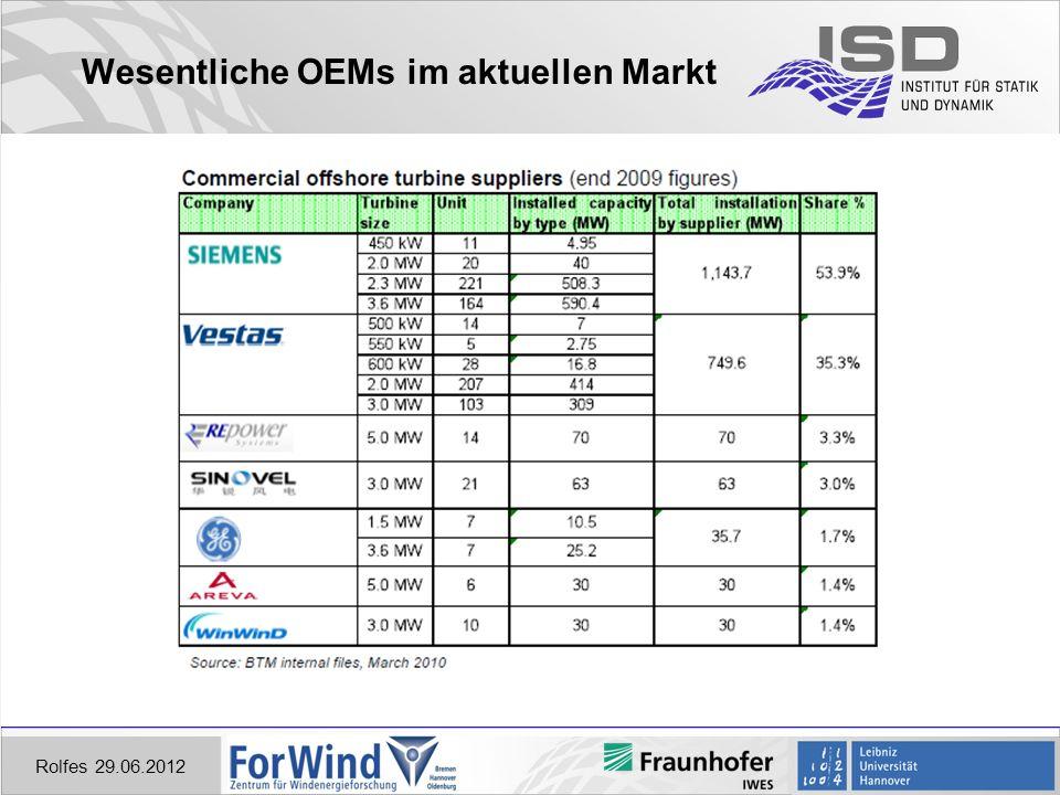 Wesentliche OEMs im aktuellen Markt Rolfes 29.06.2012