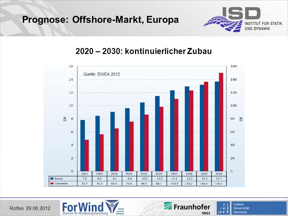 Prognose: Offshore-Markt, Europa Rolfes 29.06.2012 2020 – 2030: kontinuierlicher Zubau