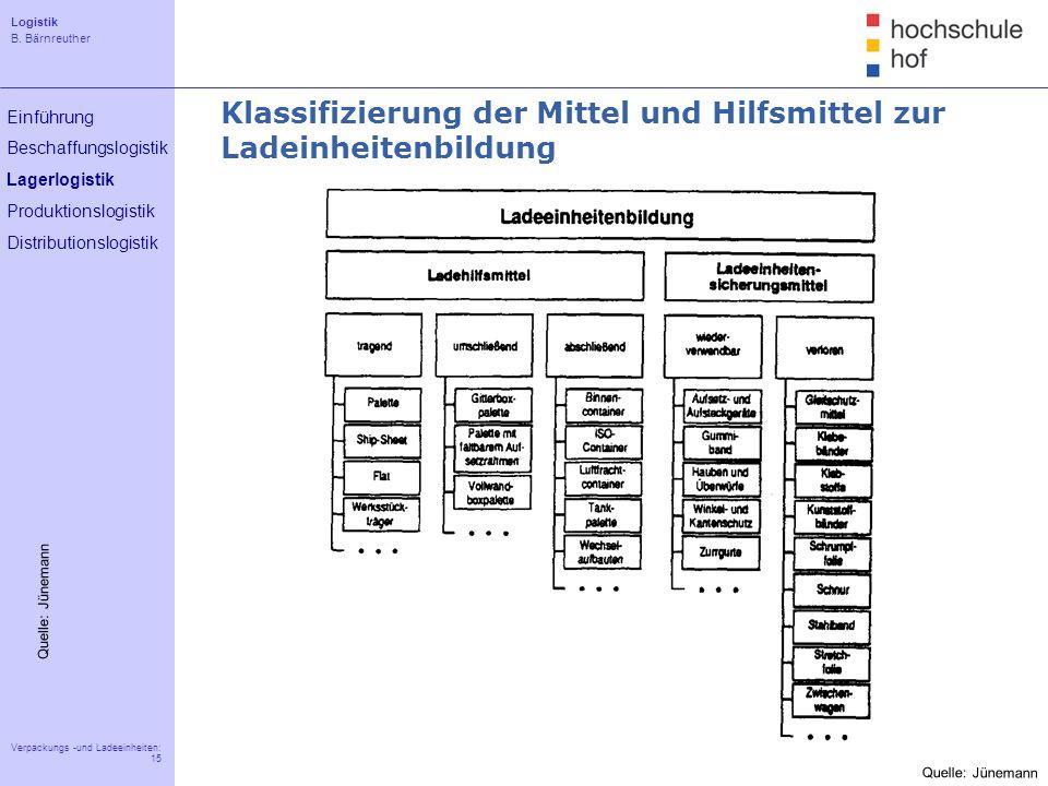 Logistik B. Bärnreuther 15 Verpackungs -und Ladeeinheiten: 15 Einführung Beschaffungslogistik Lagerlogistik Produktionslogistik Distributionslogistik