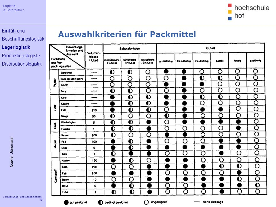 Logistik B. Bärnreuther 18 Verpackungs -und Ladeeinheiten: 18 Einführung Beschaffungslogistik Lagerlogistik Produktionslogistik Distributionslogistik