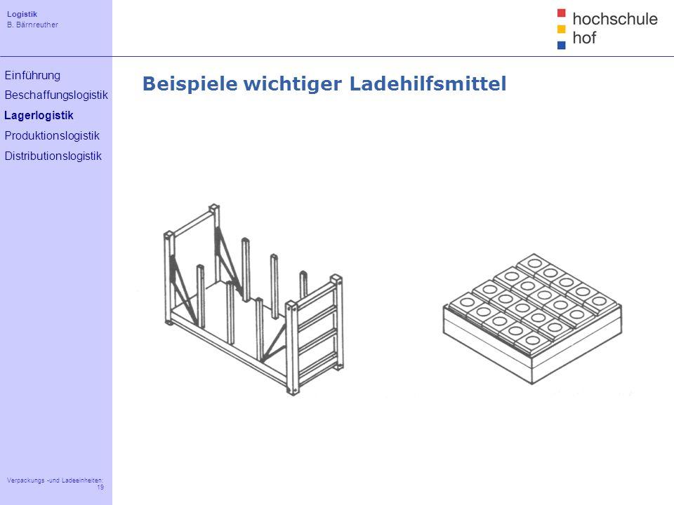 Logistik B. Bärnreuther 19 Verpackungs -und Ladeeinheiten: 19 Einführung Beschaffungslogistik Lagerlogistik Produktionslogistik Distributionslogistik