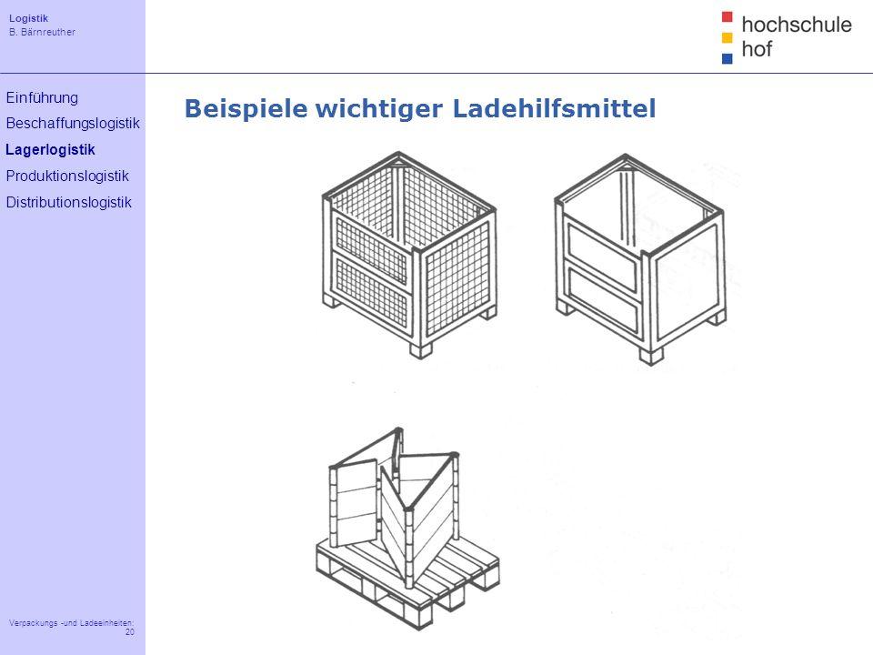 Logistik B. Bärnreuther 20 Verpackungs -und Ladeeinheiten: 20 Einführung Beschaffungslogistik Lagerlogistik Produktionslogistik Distributionslogistik