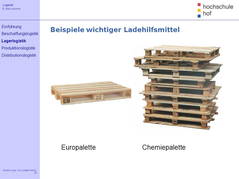 Logistik B. Bärnreuther 25 Verpackungs -und Ladeeinheiten: 25 Einführung Beschaffungslogistik Lagerlogistik Produktionslogistik Distributionslogistik