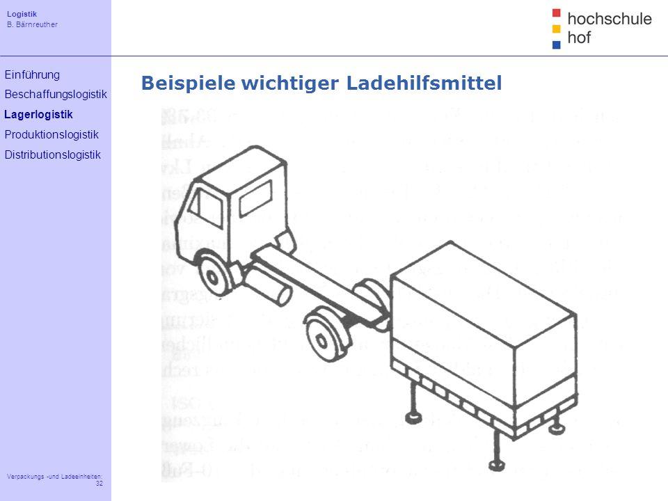 Logistik B. Bärnreuther 32 Verpackungs -und Ladeeinheiten: 32 Einführung Beschaffungslogistik Lagerlogistik Produktionslogistik Distributionslogistik