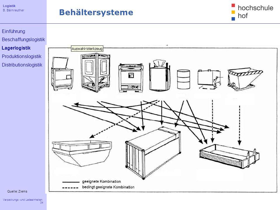 Logistik B. Bärnreuther 34 Verpackungs -und Ladeeinheiten: 34 Einführung Beschaffungslogistik Lagerlogistik Produktionslogistik Distributionslogistik