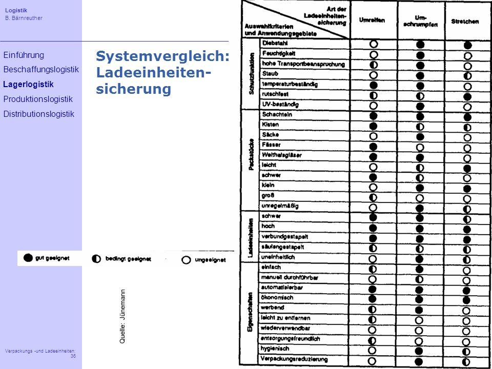 Logistik B. Bärnreuther 36 Verpackungs -und Ladeeinheiten: 36 Einführung Beschaffungslogistik Lagerlogistik Produktionslogistik Distributionslogistik