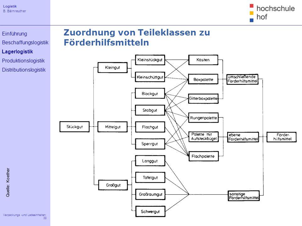 Logistik B. Bärnreuther 38 Verpackungs -und Ladeeinheiten: 38 Einführung Beschaffungslogistik Lagerlogistik Produktionslogistik Distributionslogistik