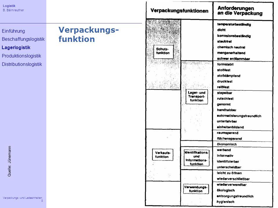 Logistik B. Bärnreuther 8 Verpackungs -und Ladeeinheiten: 8 Einführung Beschaffungslogistik Lagerlogistik Produktionslogistik Distributionslogistik Ve