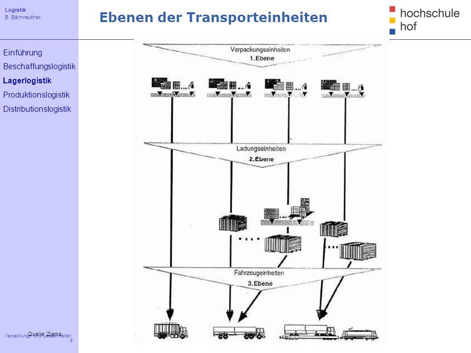 Logistik B. Bärnreuther 9 Verpackungs -und Ladeeinheiten: 9 Einführung Beschaffungslogistik Lagerlogistik Produktionslogistik Distributionslogistik Eb