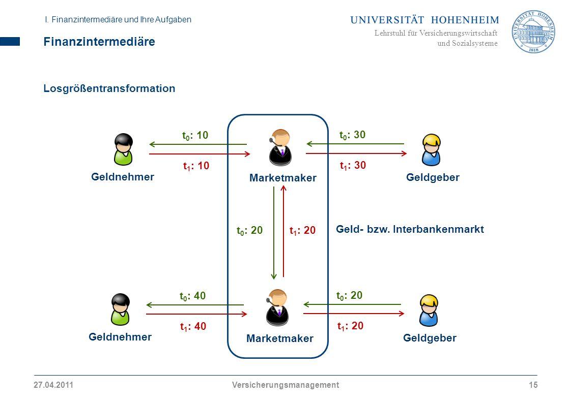 Lehrstuhl für Versicherungswirtschaft und Sozialsysteme Finanzintermediäre Losgrößentransformation Geldnehmer Geldgeber Marketmaker t 0 : 30 t 1 : 30