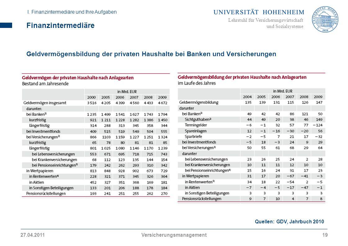 Lehrstuhl für Versicherungswirtschaft und Sozialsysteme Finanzintermediäre Geldvermögensbildung der privaten Haushalte bei Banken und Versicherungen Quellen: GDV, Jahrbuch 2010 I.