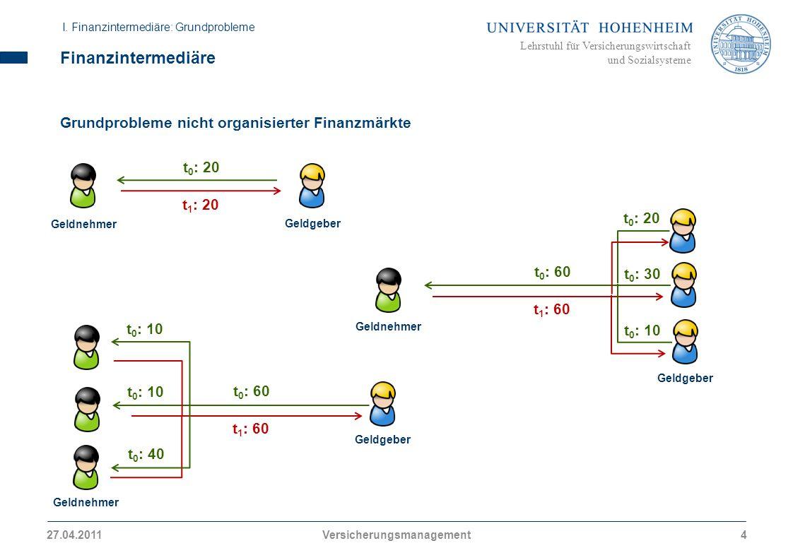 Lehrstuhl für Versicherungswirtschaft und Sozialsysteme Finanzintermediäre Grundprobleme nicht organisierter Finanzmärkte t 0 : 20 t 1 : 20 Geldnehmer