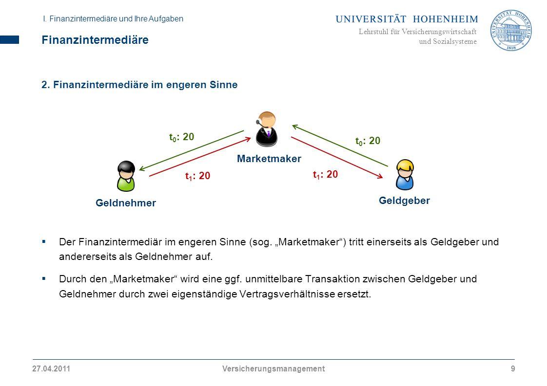 Lehrstuhl für Versicherungswirtschaft und Sozialsysteme Finanzintermediäre 2. Finanzintermediäre im engeren Sinne Der Finanzintermediär im engeren Sin