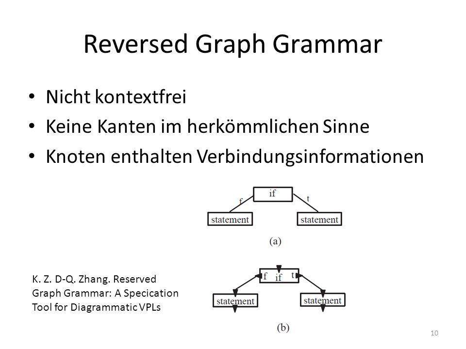Reversed Graph Grammar Nicht kontextfrei Keine Kanten im herkömmlichen Sinne Knoten enthalten Verbindungsinformationen 10 K. Z. D-Q. Zhang. Reserved G
