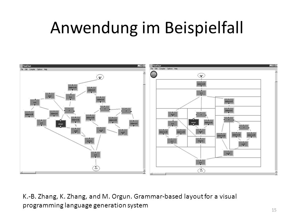 Anwendung im Beispielfall 15 K.-B. Zhang, K. Zhang, and M. Orgun. Grammar-based layout for a visual programming language generation system