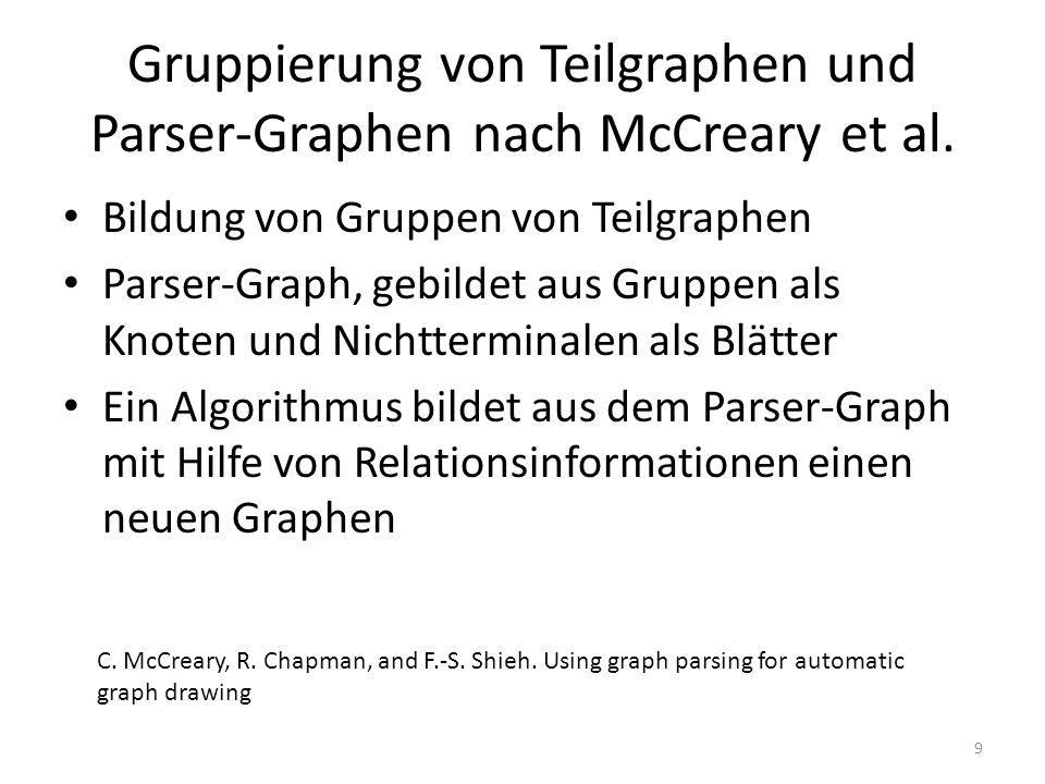 Gruppierung von Teilgraphen und Parser-Graphen nach McCreary et al. Bildung von Gruppen von Teilgraphen Parser-Graph, gebildet aus Gruppen als Knoten