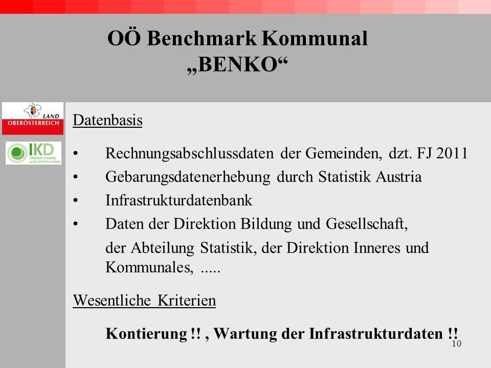 10 OÖ Benchmark Kommunal BENKO Datenbasis Rechnungsabschlussdaten der Gemeinden, dzt.