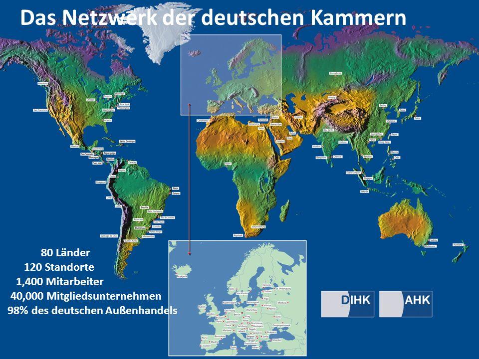 Das Netzwerk der deutschen Kammern 80 Länder 120 Standorte 1,400 Mitarbeiter 40,000 Mitgliedsunternehmen 98% des deutschen Außenhandels