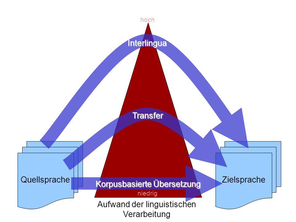 Folie 5-17: Methoden der MT 4 QuellspracheZielspracheTransfer Interlingua niedrig hoch Aufwand der linguistischen Verarbeitung Korpusbasierte Übersetz