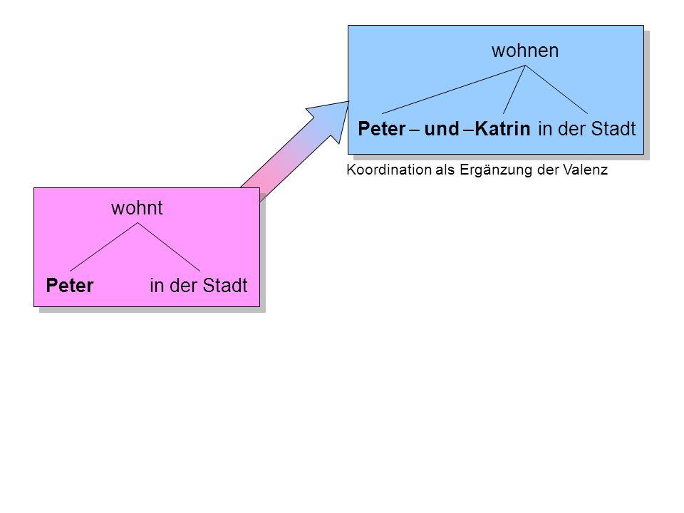 wohnen Peterin der StadtKatrin– und – Koordination als Ergänzung der Valenz Folie 5-19: Koordination 2 Peterin der Stadt wohnt