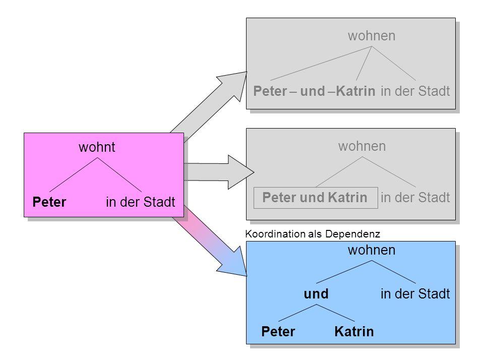 wohnen undin der Stadt KatrinPeter Koordination als Dependenz Folie 4-5: Koordination in der Grammatik-Forschung wohnt Peterin der Stadt wohnen Peteri