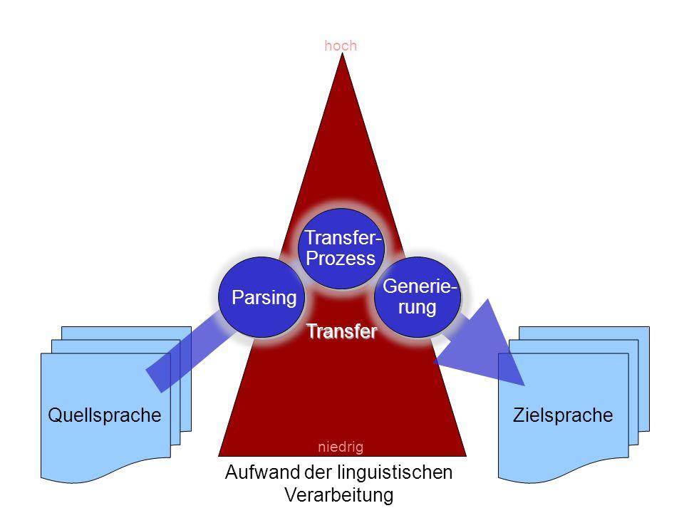 Folie 5-21: MT Transfer fokussiert QuellspracheZielsprache Aufwand der linguistischen Verarbeitung Transfer niedrig hoch Parsing Generie- rung Transfe