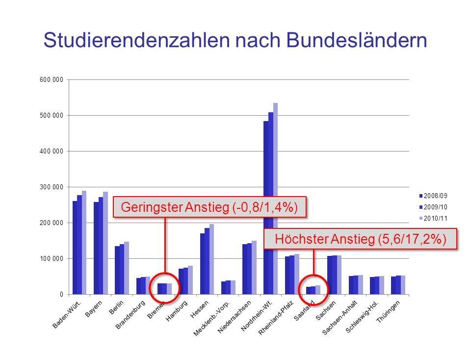 Folie 5-24: Säulendiagramm mit Hervorhebungen 1 Studierendenzahlen nach Bundesländern Geringster Anstieg (-0,8/1,4%) Höchster Anstieg (5,6/17,2%)