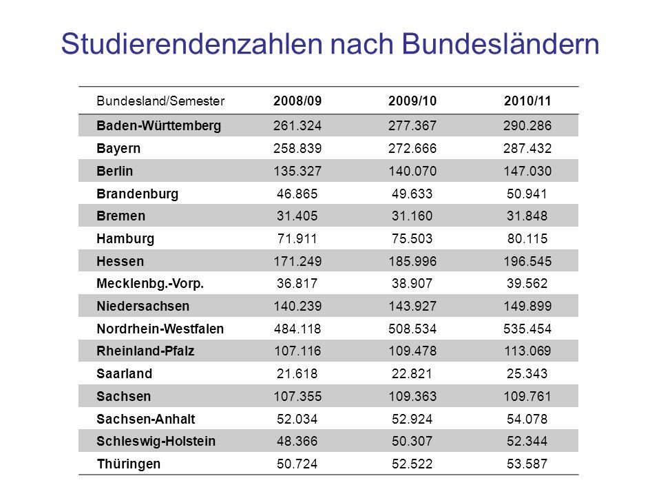 Studierendenzahlen nach Bundesländern Bundesland/Semester2008/092009/102010/11 Baden-Württemberg 261.324277.367290.286 Bayern258.839272.666287.432 Ber