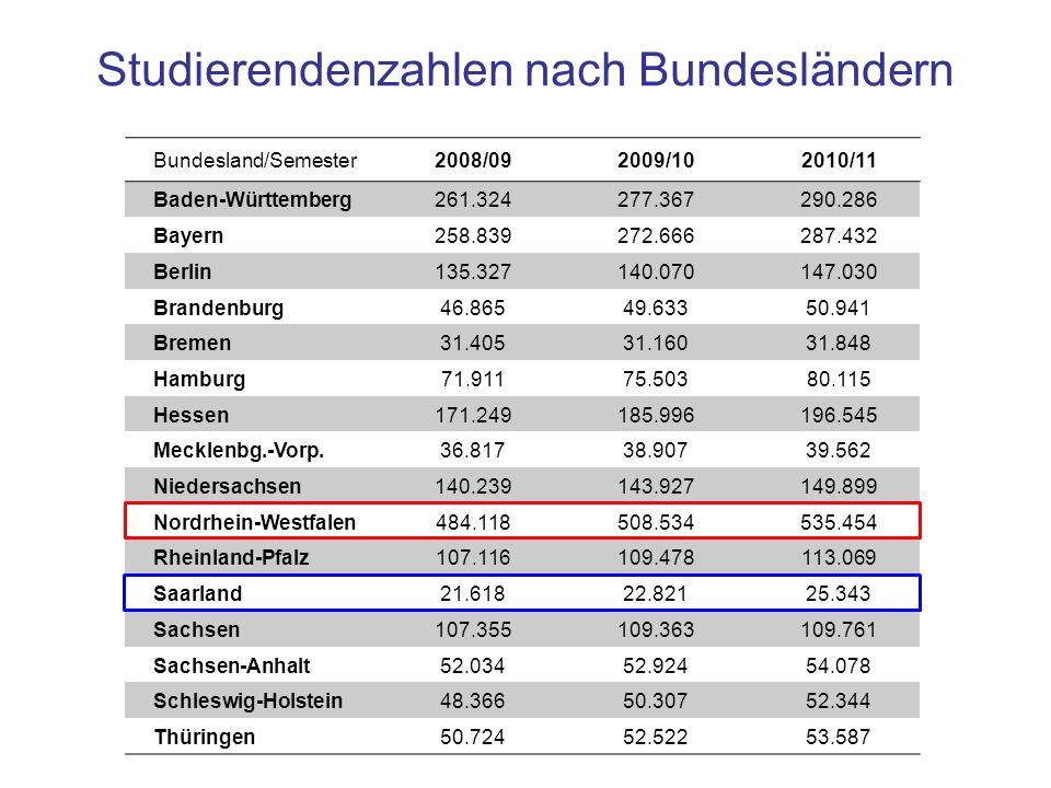 Folie 5-26: Tabelle mit Hervorhebungen Studierendenzahlen nach Bundesländern Bundesland/Semester2008/092009/102010/11 Baden-Württemberg 261.324277.367