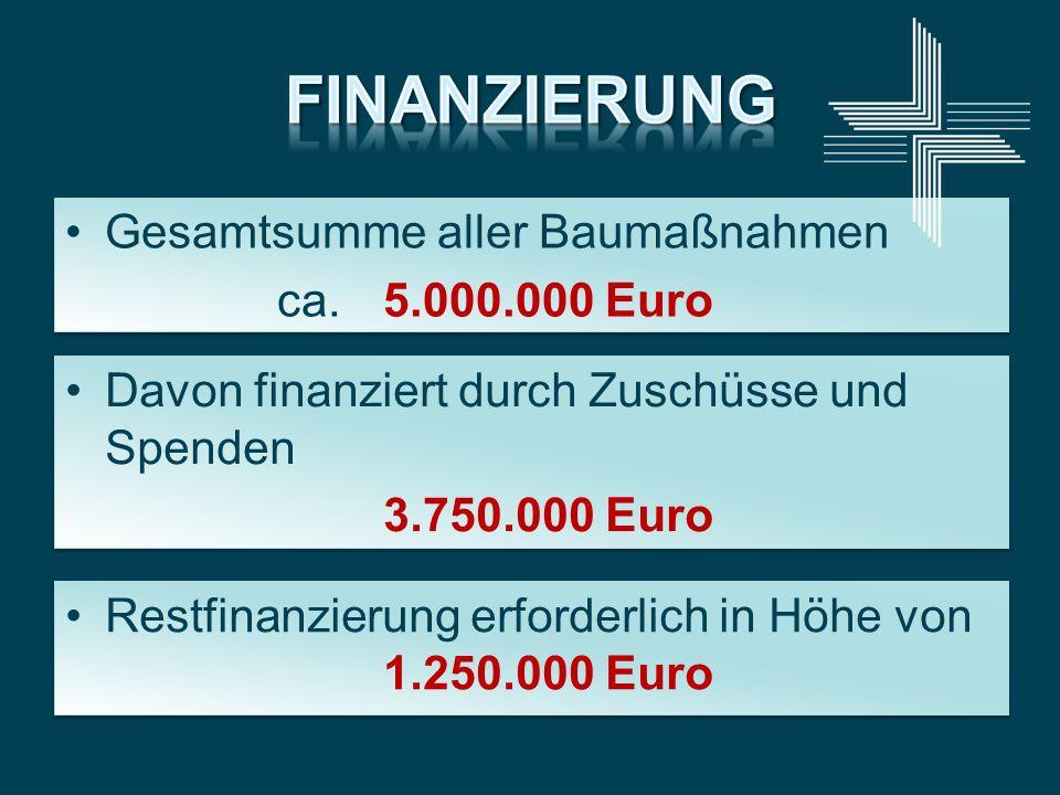 Gesamtsumme aller Baumaßnahmen ca.5.000.000 Euro Gesamtsumme aller Baumaßnahmen ca.5.000.000 Euro Davon finanziert durch Zuschüsse und Spenden 3.750.0
