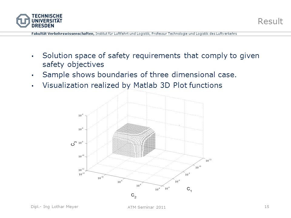 Fakultät Verkehrswissenschaften, Institut für Luftfahrt und Logistik, Professur Technologie und Logistik des Luftverkehrs ATM Seminar 2011 Result Solution space of safety requirements that comply to given safety objectives Sample shows boundaries of three dimensional case.