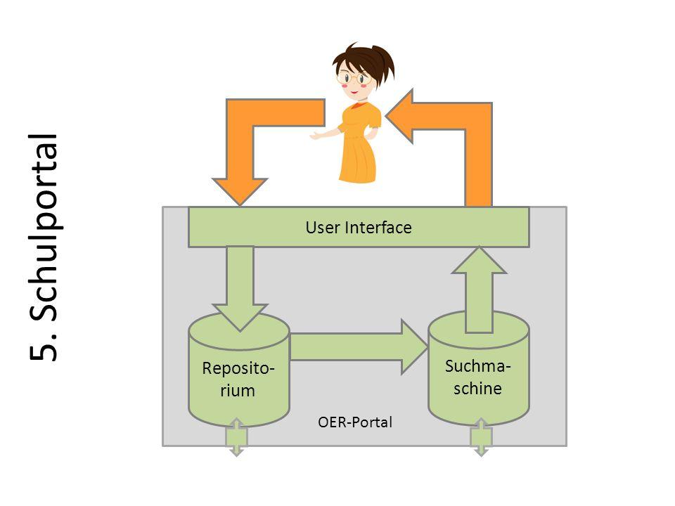 5. Schulportal Reposito- rium User Interface Suchma- schine OER-Portal