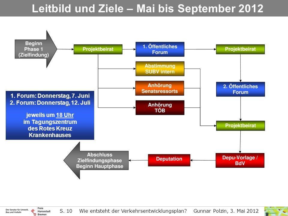 S. 10 Wie entsteht der Verkehrsentwicklungsplan? Gunnar Polzin, 3. Mai 2012 Leitbild und Ziele – Mai bis September 2012 1. Forum: Donnerstag, 7. Juni
