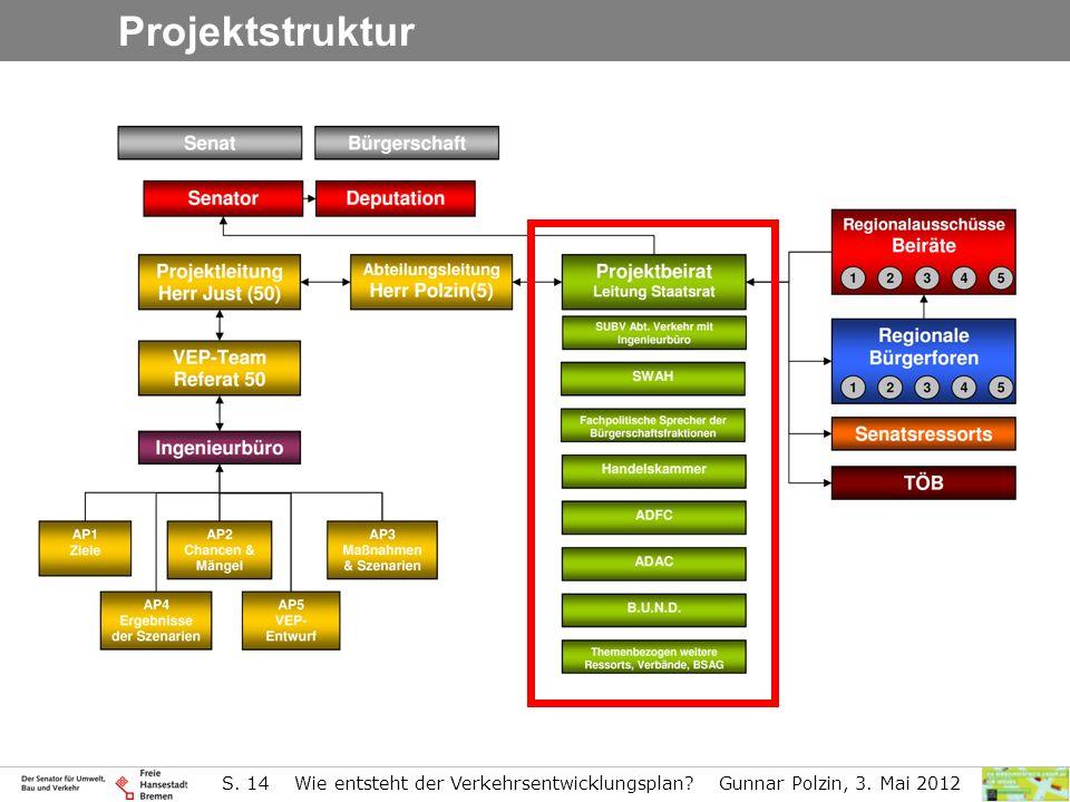S. 14 Wie entsteht der Verkehrsentwicklungsplan? Gunnar Polzin, 3. Mai 2012 Projektstruktur