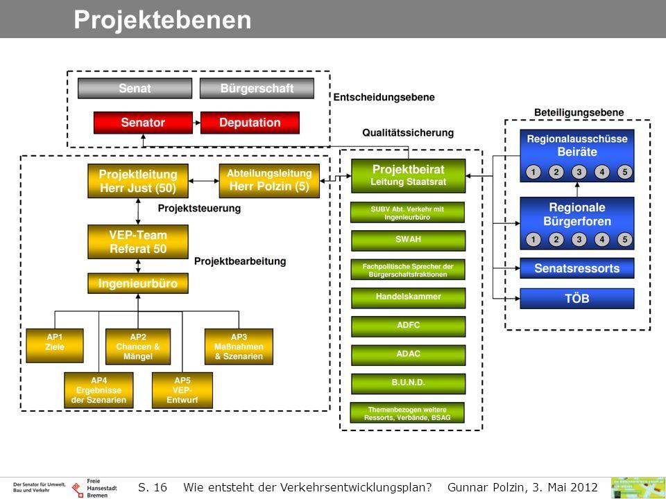 S. 16 Wie entsteht der Verkehrsentwicklungsplan? Gunnar Polzin, 3. Mai 2012 Projektebenen
