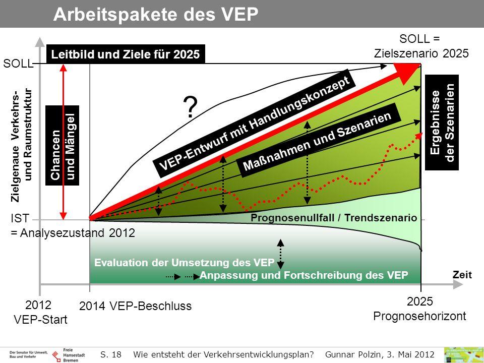 S. 18 Wie entsteht der Verkehrsentwicklungsplan? Gunnar Polzin, 3. Mai 2012 Evaluation der Umsetzung des VEP Anpassung und Fortschreibung des VEP Arbe