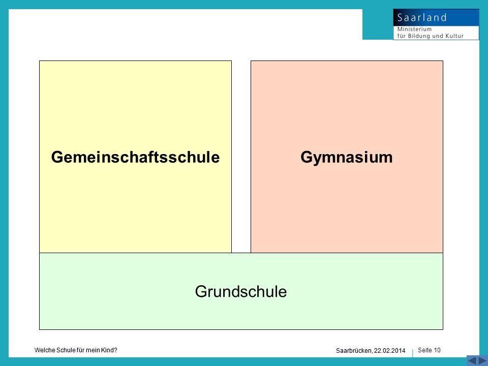 Seite 10 Welche Schule für mein Kind? Saarbrücken, 22.02.2014 Grundschule GymnasiumGemeinschaftsschule