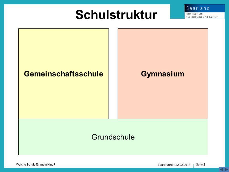 Seite 2 Welche Schule für mein Kind? Saarbrücken, 22.02.2014 Grundschule GymnasiumGemeinschaftsschule Schulstruktur